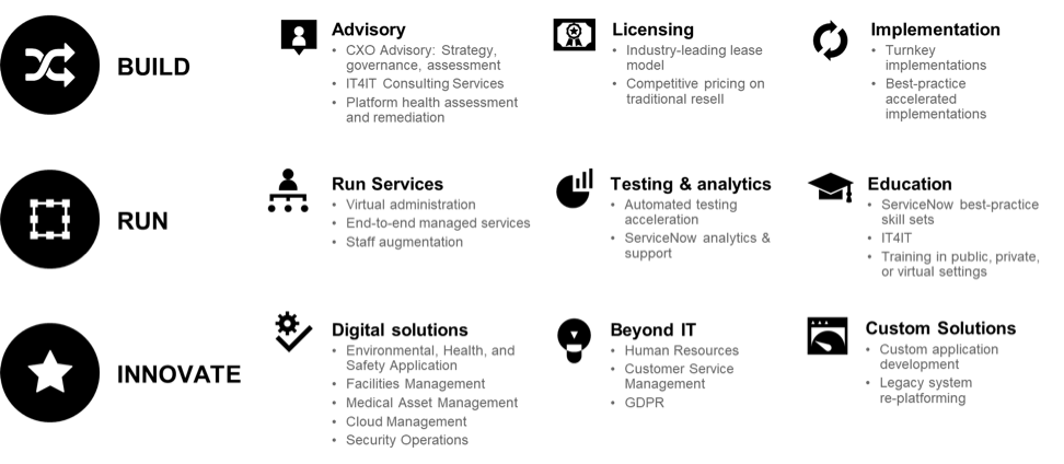 The Service Portfolio of ServiceNow from Fruition Partners